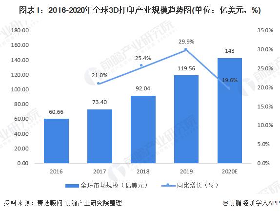 图表1:2016-2020年全球3D打印产业规模趋势图(单位:亿美元,%)