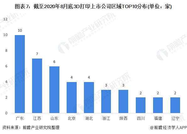 图表7:截至2020年8月底3D打印上市公司区域TOP10分布(单位:家)