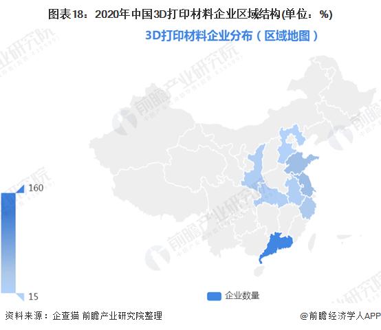 图表18:2020年中国3D打印材料企业区域结构(单位:%)