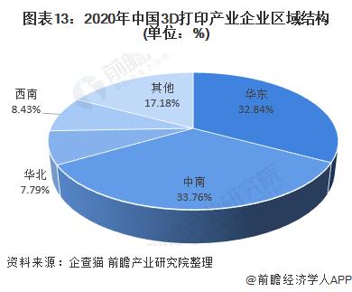 图表13:2020年中国3D打印产业企业区域结构(单位:%)