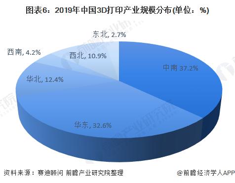 图表6:2019年中国3D打印产业规模分布(单位:%)