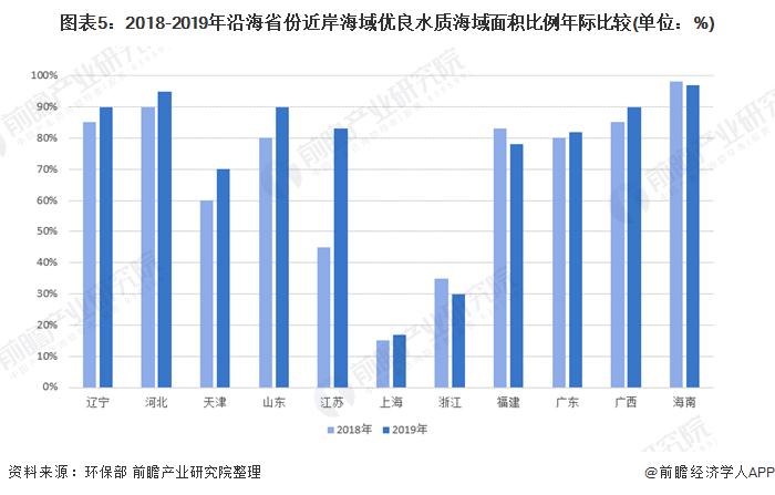 图表5:2018-2019年沿海省份近岸海域优良水质海域面积比例年际比较(单位:%)