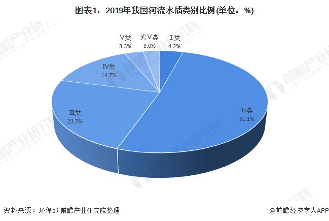 图表1:2019年我国河流水质类别比例(单位:%)