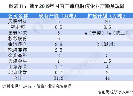 图表11:截至2019年国内主流电解液企业产能及规划