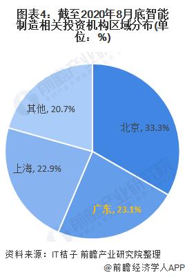 图表4:截至2020年8月底智能制造相关投资机构区域分布(单位:%)