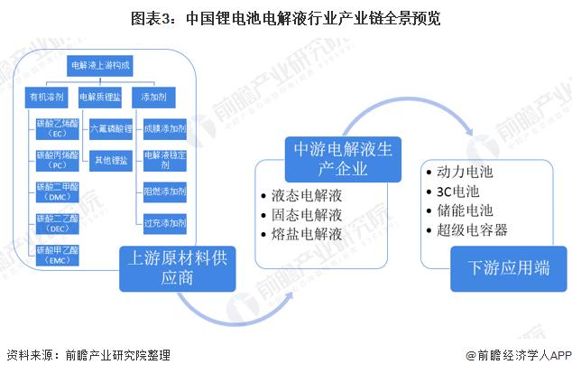 图表3:中国锂电池电解液行业产业链全景预览