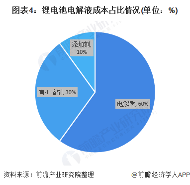 图表4:锂电池电解液成本占比情况(单位:%)