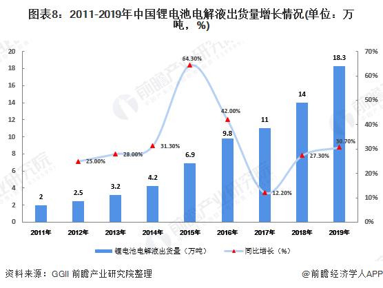 图表8:2011-2019年中国锂电池电解液出货量增长情况(单位:万吨,%)