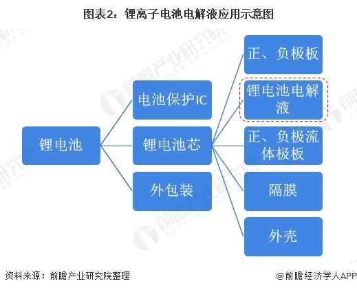 图表2:锂离子电池电解液应用示意图