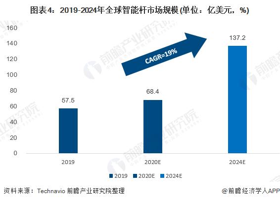 图表4:2019-2024年全球智能杆巴黎人真人官网规模(单位:亿美元,%)