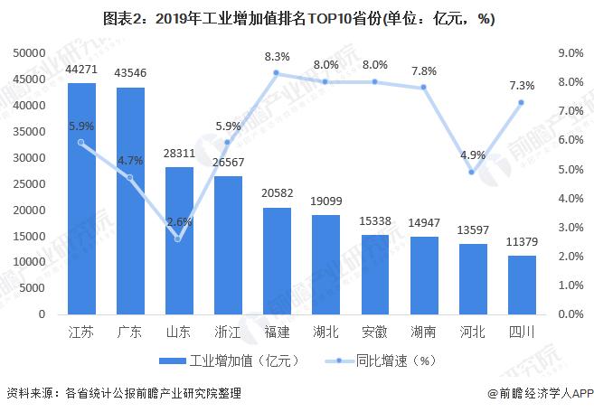图表2:2019年工业增加值排名TOP10省份(单位:亿元,%)