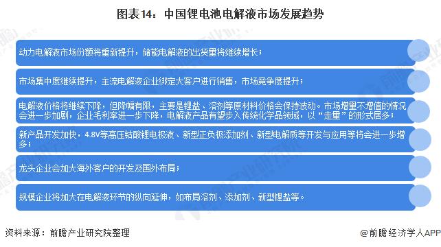 图表14:中国锂电池电解液市场发展趋势