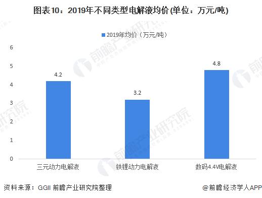 图表10:2019年不同类型电解液均价(单位:万元/吨)