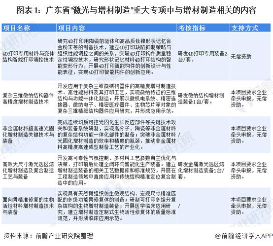 """图表1:广东省""""激光与增材制造""""重大专项中与增材制造相关的内容"""