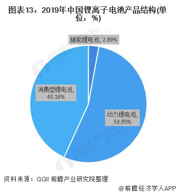 图表13:2019年中国锂离子电池产品结构(单位:%)