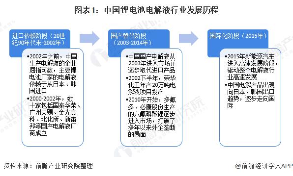 预见2020:《2020年中国锂电池电解液产业全景图谱》