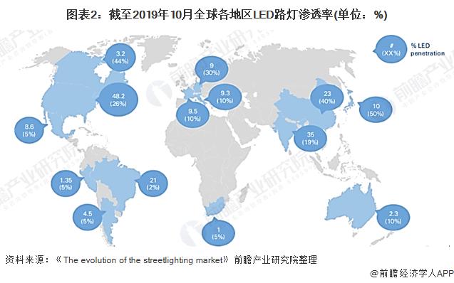 图表2:截至2019年10月全球各地区LED路灯渗透率(单位:%)