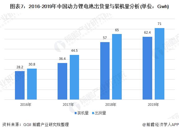 图表7:2016-2019年中国动力锂电池出货量与装机量分析(单位:Gwh)