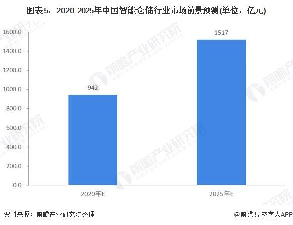 图表5:2020-2025年中国智能仓储行业市场前景预测(单位:亿元)