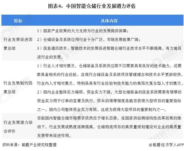 图表4:中国智能仓储行业发展潜力评估
