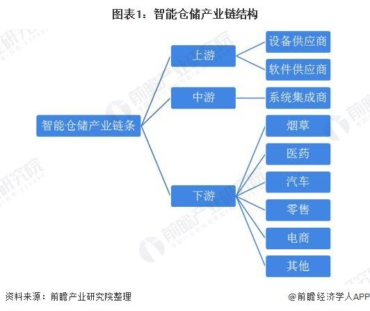 图表1:智能仓储产业链结构