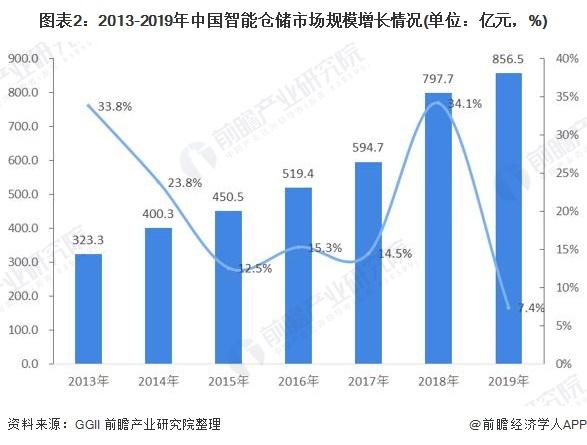 图表2:2013-2019年中国智能仓储市场规模增长情况(单位:亿元,%)