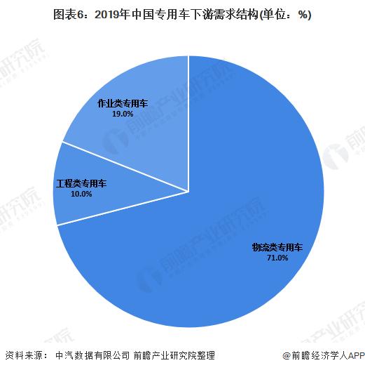 图表6:2019年中国专用车下游需求结构(单位:%)