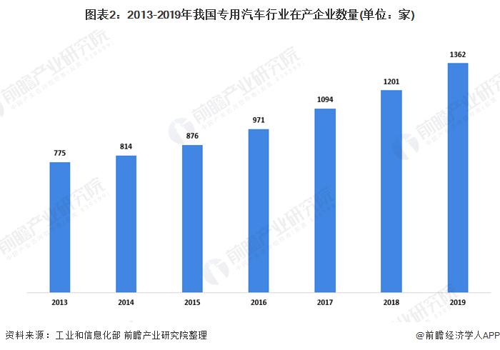 图表2:2013-2019年我国专用汽车行业在产企业数量(单位:家)