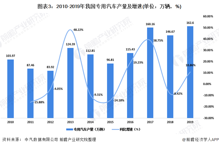 图表3:2010-2019年我国专用汽车产量及增速(单位:万辆,%)