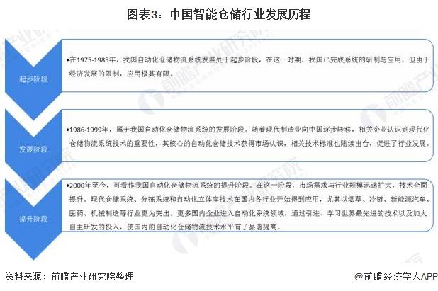 图表3:中国智能仓储行业发展历程