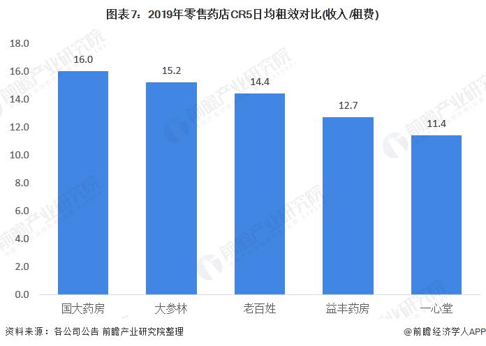 图表7:2019年零售药店CR5日均租效对比(收入/租费)