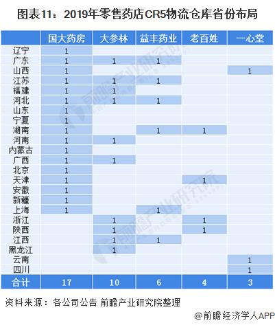 图表11:2019年零售药店CR5物流仓库省份布局