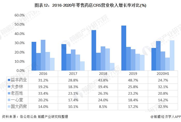图表12:2016-2020年零售药店CR5营业收入增长率对比(%)