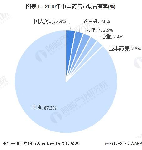 图表1:2019年中国药店市场占有率(%)