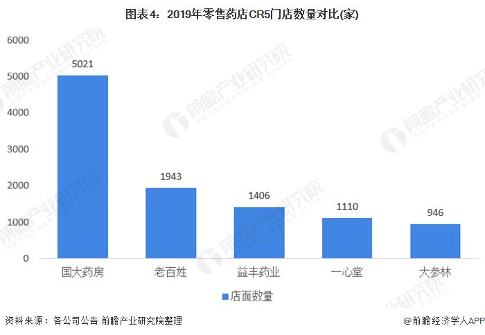 图表4:2019年零售药店CR5门店数量对比(家)