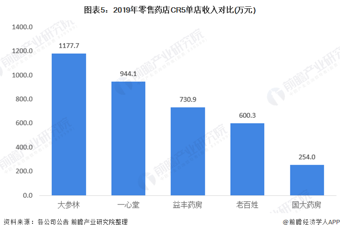 图表5:2019年零售药店CR5单店收入对比(万元)