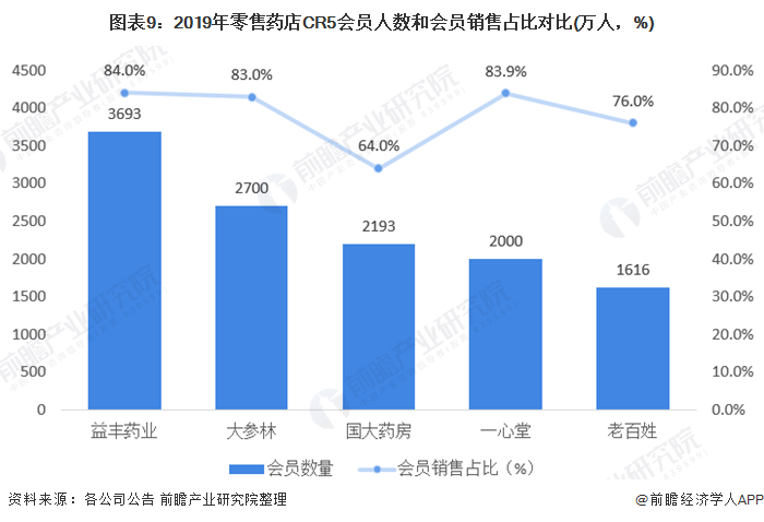 图表9:2019年零售药店CR5会员人数和会员销售占比对比(万人,%)