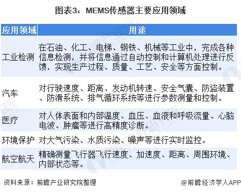 图表3:MEMS传感器主要应用领域