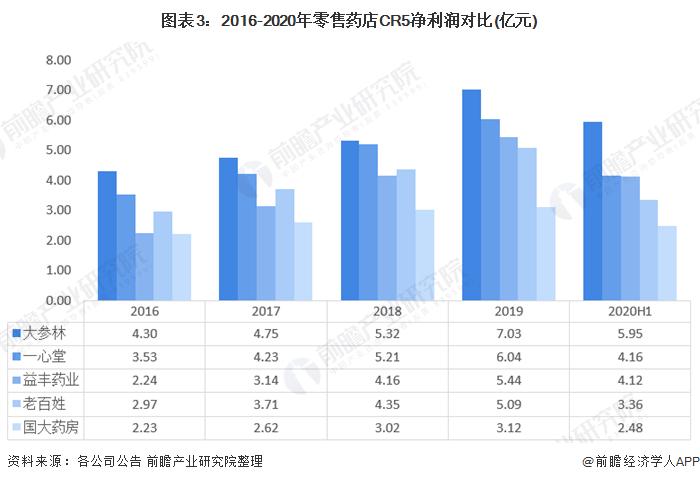 图表3:2016-2020年零售药店CR5净利润对比(亿元)