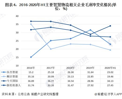 图表4:2016-2020年H1主要智慧物流相关企业毛利率变化情况(单位:%)