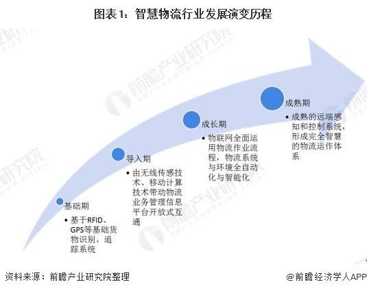 图表1:智慧物流行业发展演变历程