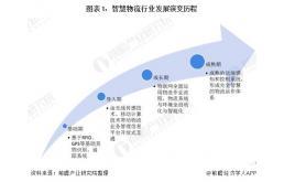 2020年中国智慧物流行业发展前景分析