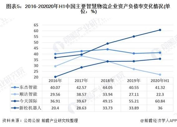 图表5:2016-202020年H1中国主要智慧物流企业资产负债率变化情况(单位:%)