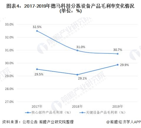 图表4:2017-2019年德马科技分拣设备产品毛利率变化情况(单位:%)