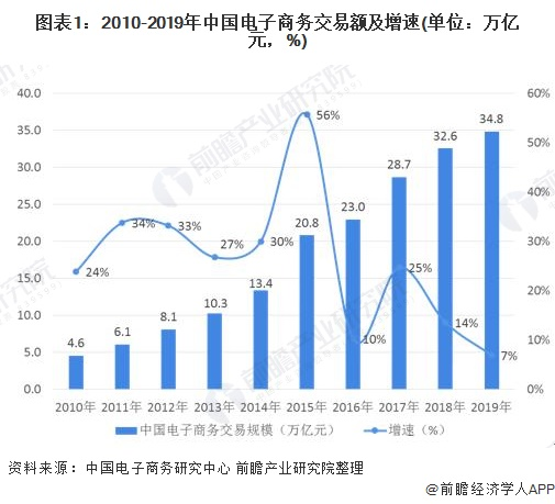 图表1:2010-2019年中国电子商务交易额及增速(单位:万亿元,%)