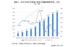 中国物流自动化分拣设备市场发展提升,制造企业营收稳定增长
