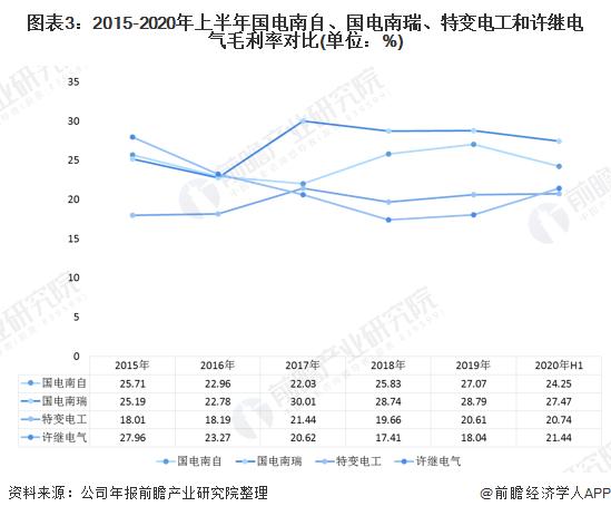 图表3:2015-2020年上半年国电南自、国电南瑞、特变电工和许继电气毛利率对比(单位:%)