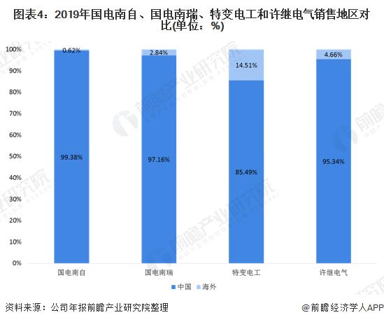 图表4:2019年国电南自、国电南瑞、特变电工和许继电气销售地区对比(单位:%)