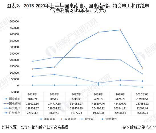 图表2:2015-2020年上半年国电南自、国电南瑞、特变电工和许继电气净利润对比(单位:万元)