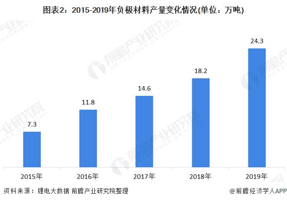 图表2:2015-2019年负极材料产量变化情况(单位:万吨)
